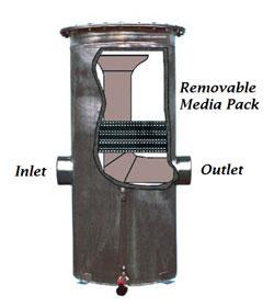 Condensate Filter Separator