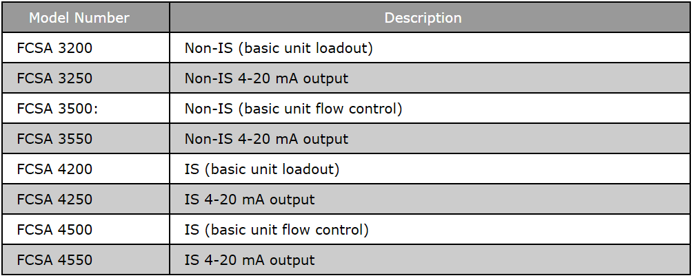 FCSA - Flow Controller Table